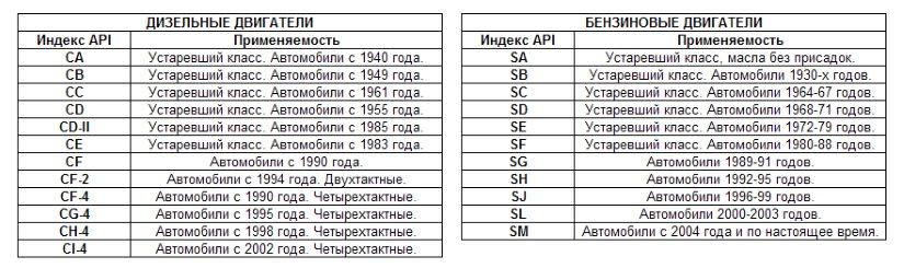 классификация моторного масла по API